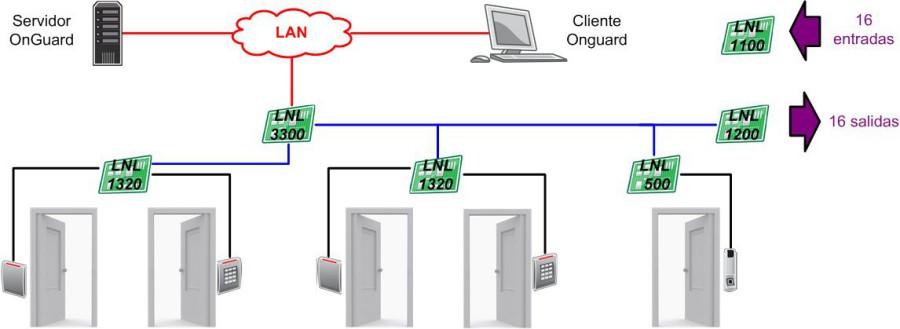 grupo redislogar access control lenel access control system rh redislogar com lenel 2210 wiring diagram lenel lnl 1320 wiring diagram
