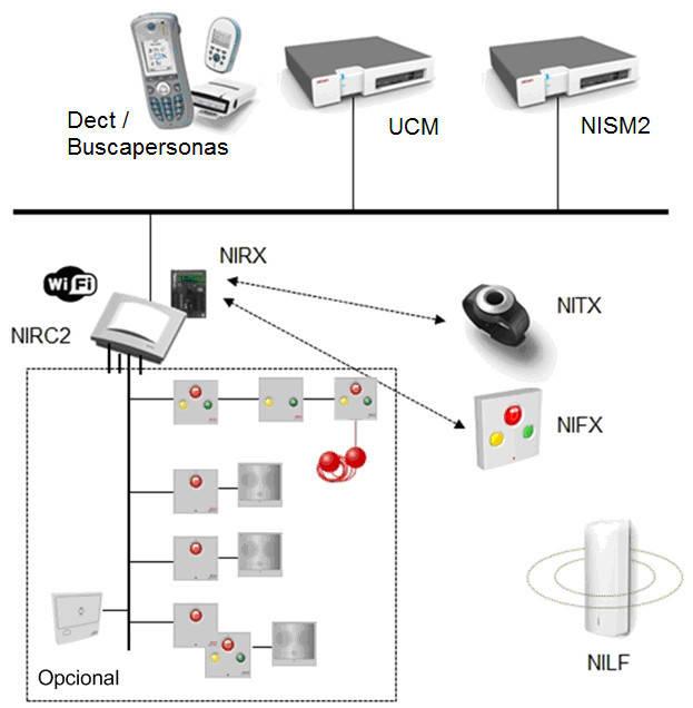 NUEVA FUNCIONALIDAD WIRELESS PARA teleCARE IP